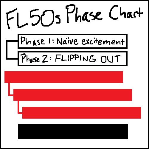 phasecharttwo